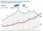 Samsung adelanta a Nokia como el mayor fabricante de móviles