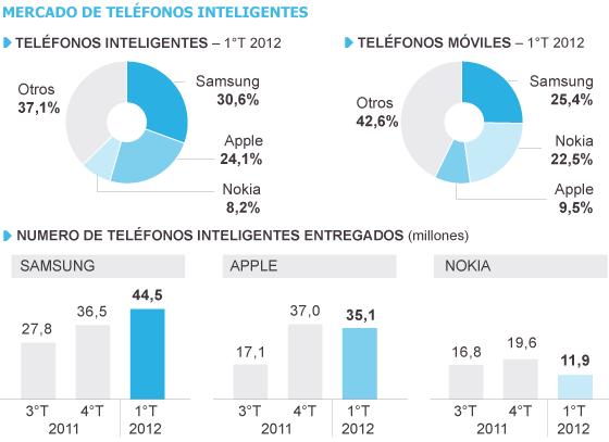 Apple: el 8,8% del mercado, pero el 73% de las ganancias