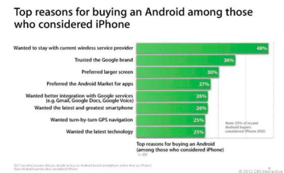 ¿Por qué pasarse a Android?
