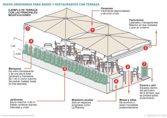 Trias Obligará A Los Bares Con Terraza A Que Sus Lavabos