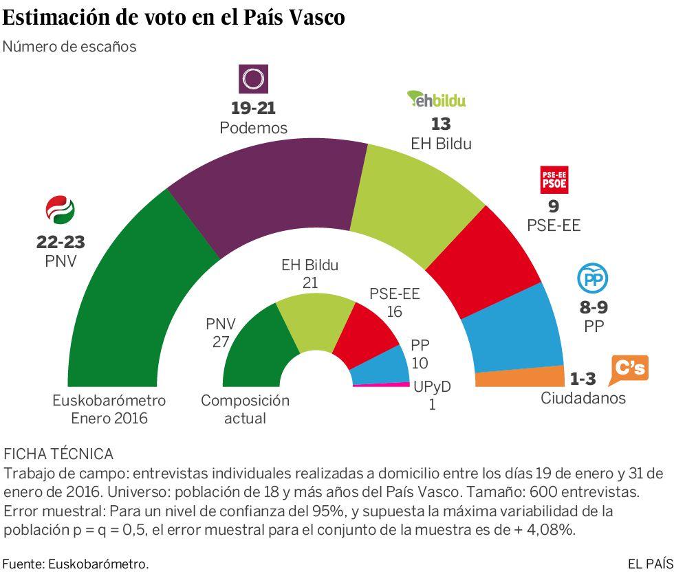 Euskobarómetro  Podemos pisa los talones al PNV  e3b1970249af5