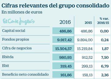 El Corte Inglés gana un 2,4% más y prevé reforzar su crecimiento en 2017
