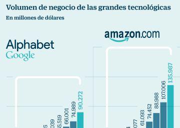 Los gigantes tecnológicos multiplican por nueve sus ingresos en una década