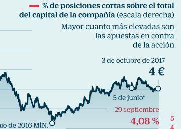 La resaca del 1-O complica los planes del Gobierno para seguir privatizando Bankia