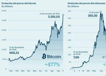 La gran liquidez infla una burbuja de financiación con monedas virtuales