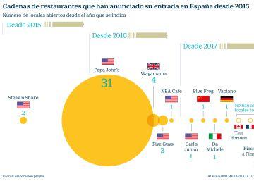 La mejora del consumo atrae a gigantes de la restauración internacional