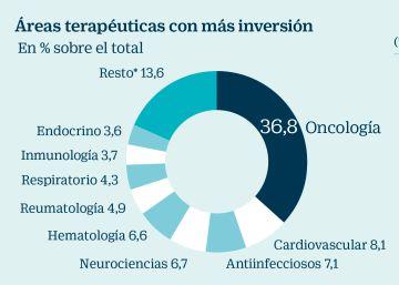 La industria farmacéutica convierte a España en una potencia en ensayos clínicos
