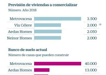 Las promotoras que aspiran a liderar la Bolsa entregarán solo 680 viviendas este año