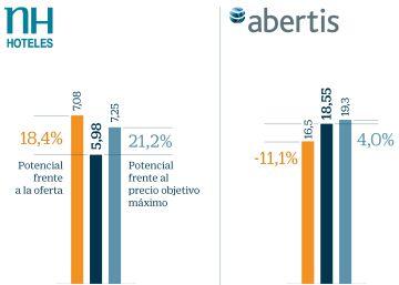 Guía para ganar hasta un 21% en Bolsa con las ofertas sobre NH, Axiare y Abertis
