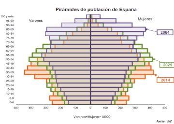 10 gráficos para preocuparse seriamente por la pensión pública