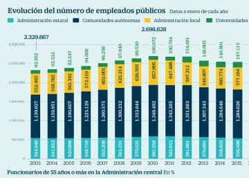 El ajuste en el empleo público toca a su fin y la plantilla vuelve a aumentar