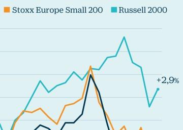 La amenaza proteccionista se ceba en valores cíclicos y de gran capitalización