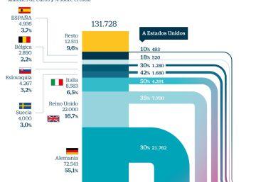 La industria del automóvil en la UE se juega 38.000 millones con los aranceles