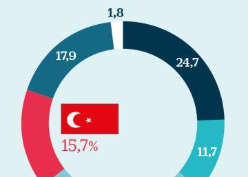 BBVA se deja el 5%: tiene el 17% de sus activos en Turquía y una quinta parte de su negocio