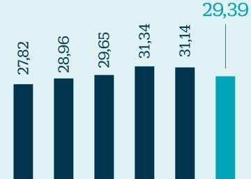 La crisis pasa factura a las nuevas pensiones, que siguen a la baja