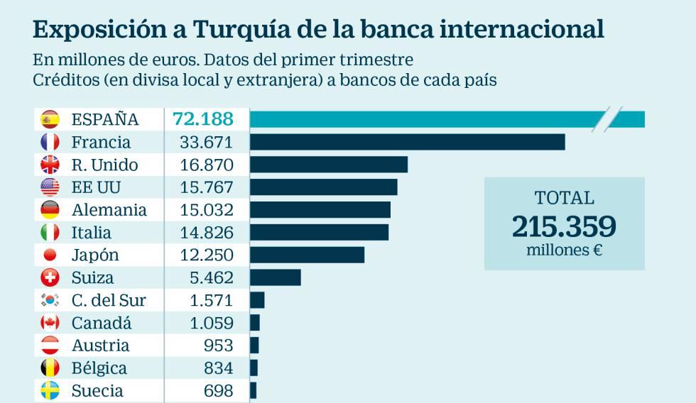 España acapara un tercio de la exposición a Turquía de la banca mundial