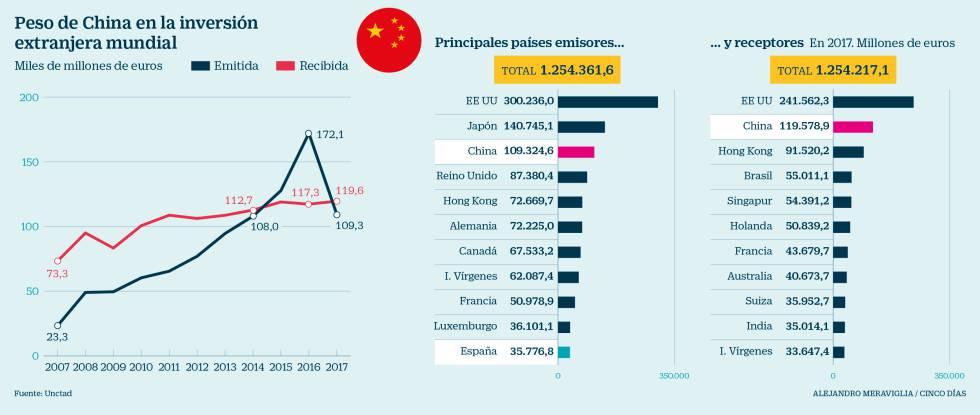 El freno a la inversión china eleva el apetito de Pekín por las empresas españolas