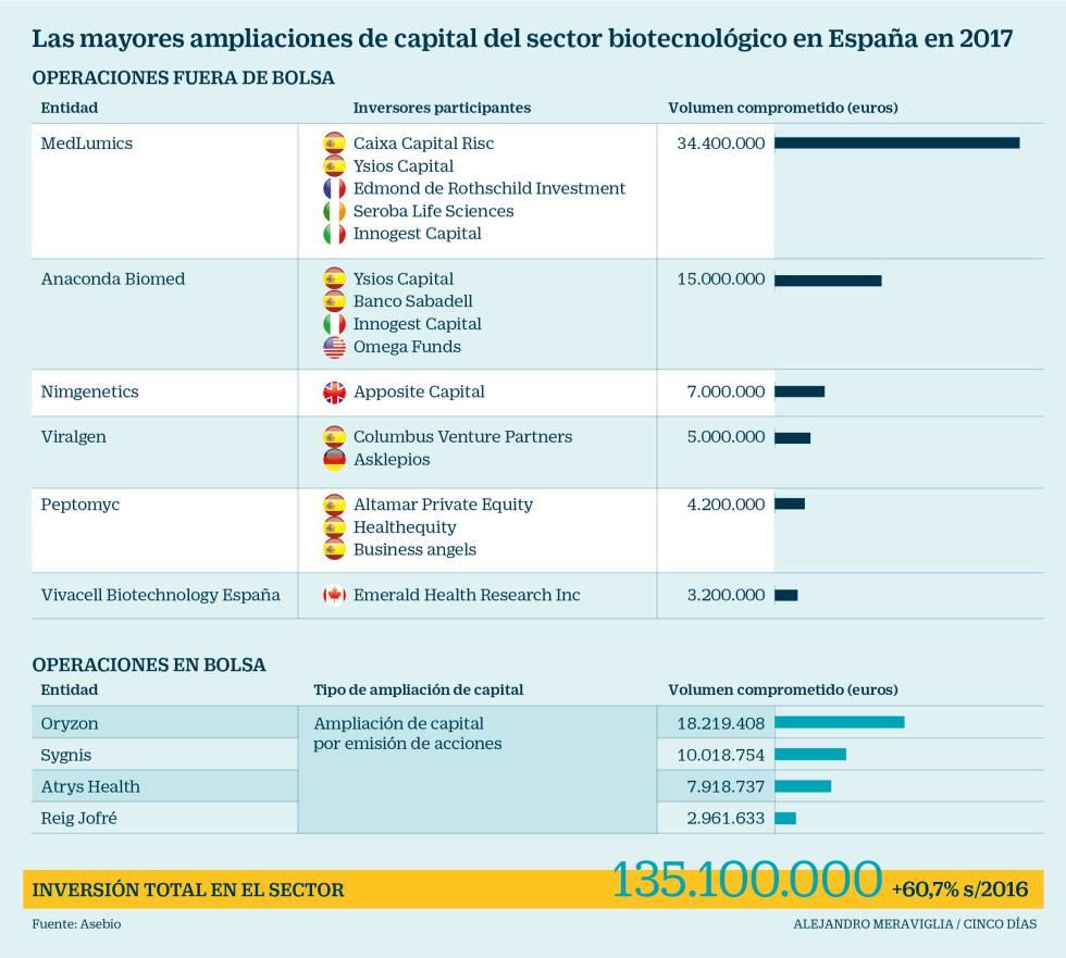 Las punteras biotecnológicas españolas captan un 50% de la inversión en el exterior