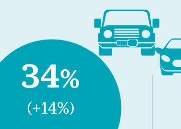 Volkswagen amplía su liderato en la venta mundial de vehículos