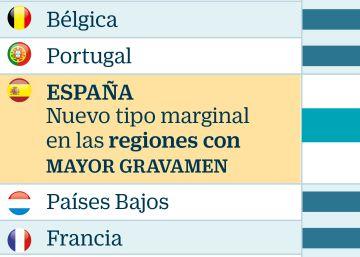 Elevar el IRPF a las rentas altas dejaría el tipo máximo entre los mayores de la UE