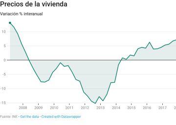 La vivienda sube el 6,8% en un año, liderada por Madrid y Cataluña