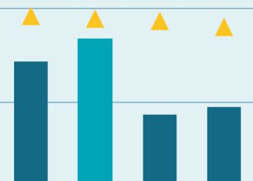 Los alumnos con menor renta son los que peor rendimiento tienen