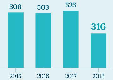 Los cierres de Alcoa coinciden con una rebaja del 40% del incentivo eléctrico a la industria
