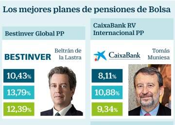 Los mejores planes de pensiones para ganar en Bolsa