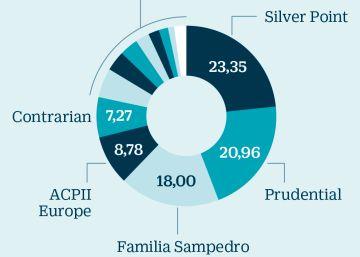 Codere planea una OPV con ampliación de capital por más de 200 millones de euros