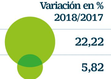 Mercadona pierde el liderazgo como empresa que más factura en España