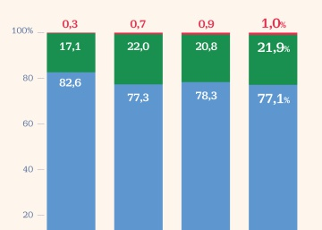 Los inversores americanos disparan un 28% su peso en Santander desde 2016
