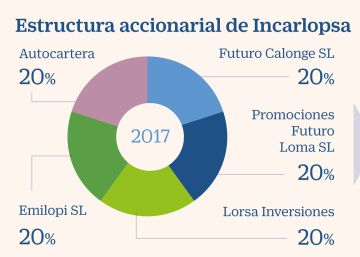 Mercadona Ham Owners Concentrated Their Capital In Full