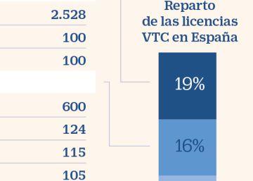 Cabify y National Express emergen como grandes tenedoras de licencias VTC