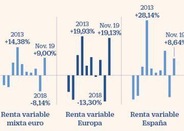 Los fondos españoles rozan el 7% de retorno en el mejor dato en 20 años