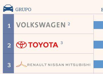 Volkswagen amplía su liderazgo mundial sobre Toyota y Renault-Nissan-Mitsubishi