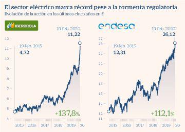 Las eléctricas marcan máximos históricos y se sobreponen a los recortes de la CNMC