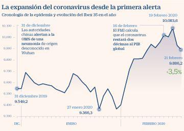 El coronavirus traspasa fronteras y aumenta su impacto en la economía