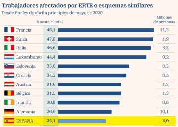 España se sitúa a la cola de las potencias europeas en protegidos por ERTE