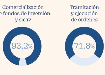 La banca acapara el 93% de venta de fondos, gestión de carteras y asesoramiento