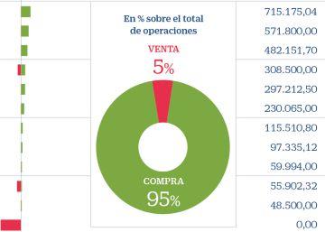 Los directivos del Ibex invierten 53 millones en sus empresas durante la crisis