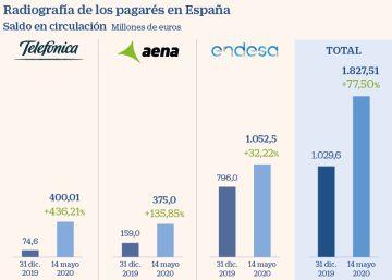 Lagarde impulsa un 80% la emisión de pagarés de Endesa, Telefónica y Aena