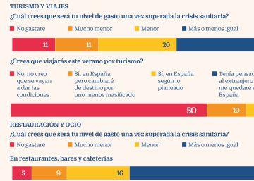 La mitad de los españoles descarta viajar por turismo este verano por el Covid-19