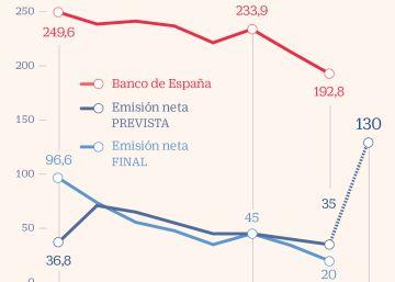 El Tesoro cuenta con 15.000 millones del fondo europeo para el desempleo este año