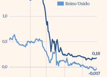 El mercado empuja a la Fed y al Banco de Inglaterra hacia los tipos negativos