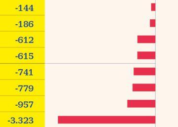 Los inversores sacan 3.323 millones de fondos de bonos a corto plazo para arriesgar más