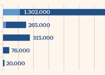 Las profesiones digitales con millones de vacantes