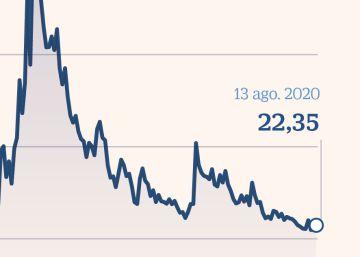 La volatilidad continúa disparada y compromete las subidas de las Bolsas