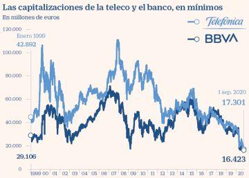 Telefónica y BBVA se caen del Euro Stoxx 50 por la pérdida de capitalización