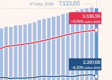 El Covid dispara el peso de los activos inmobiliarios en la riqueza de los hogares