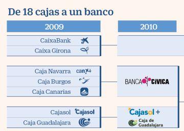 De una pequeña firma local al mayor banco de España formado por 18 cajas